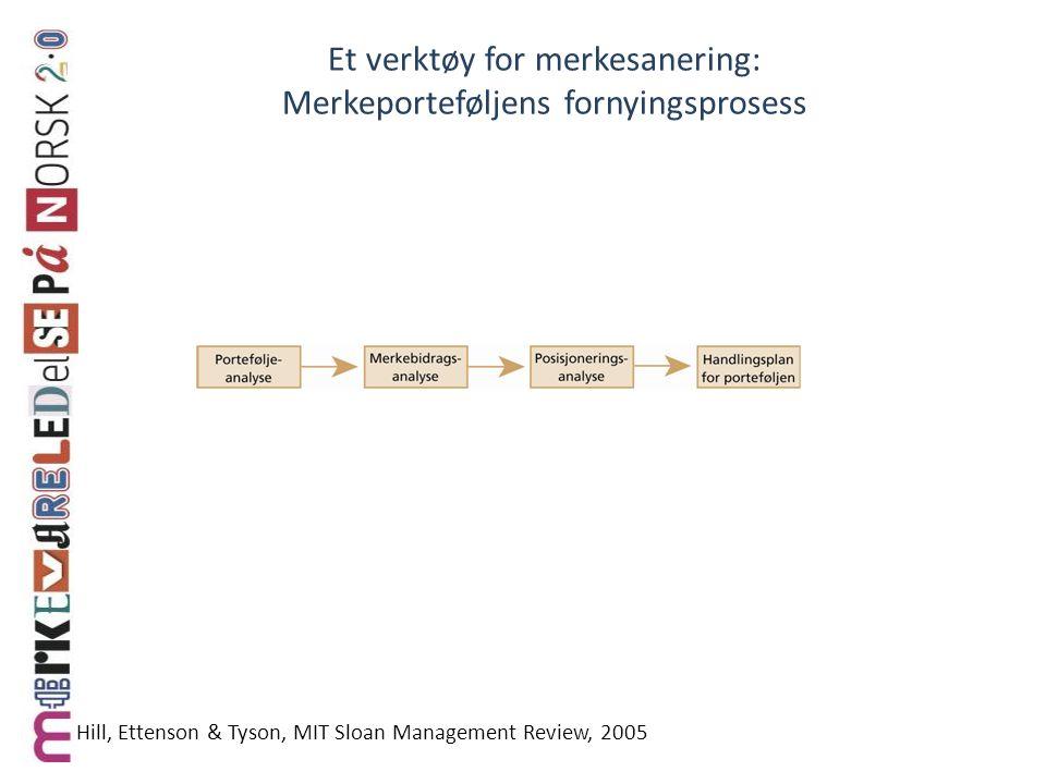 Et verktøy for merkesanering: Merkeporteføljens fornyingsprosess Hill, Ettenson & Tyson, MIT Sloan Management Review, 2005