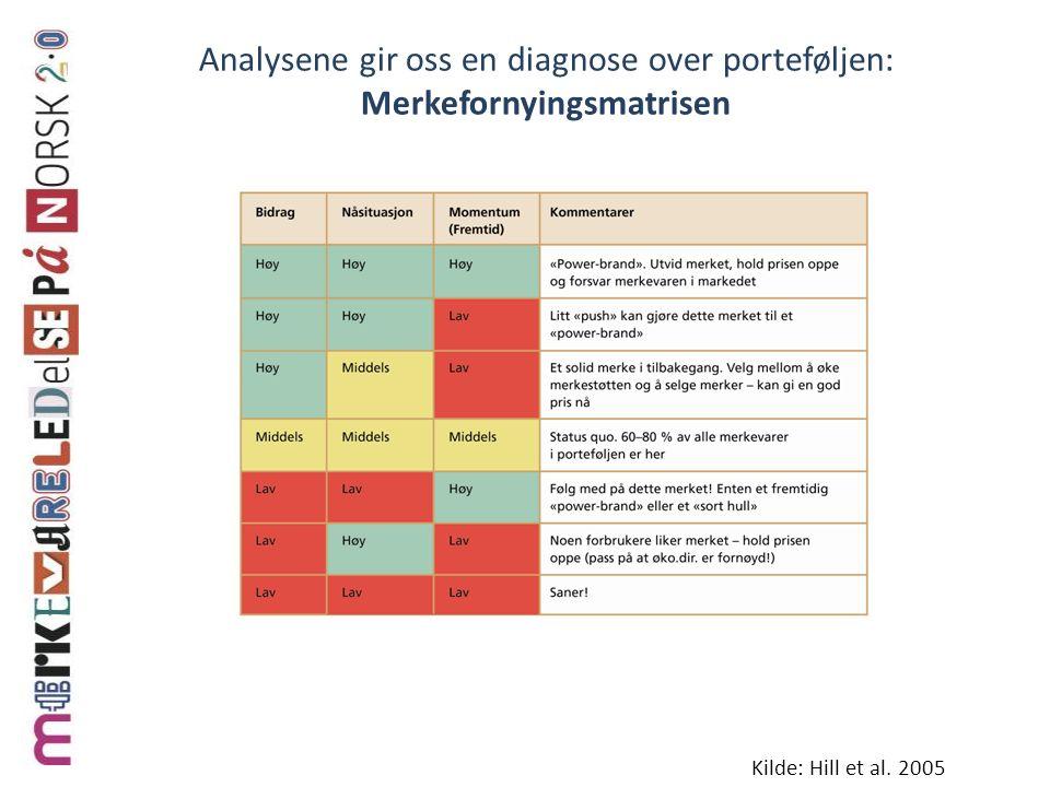 Analysene gir oss en diagnose over porteføljen: Merkefornyingsmatrisen Kilde: Hill et al. 2005