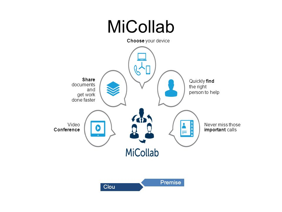 MiCollab Video Conference Never miss those important calls Quickly find the right person to help Share documents and get work done faster Choose your device Clou d Premise