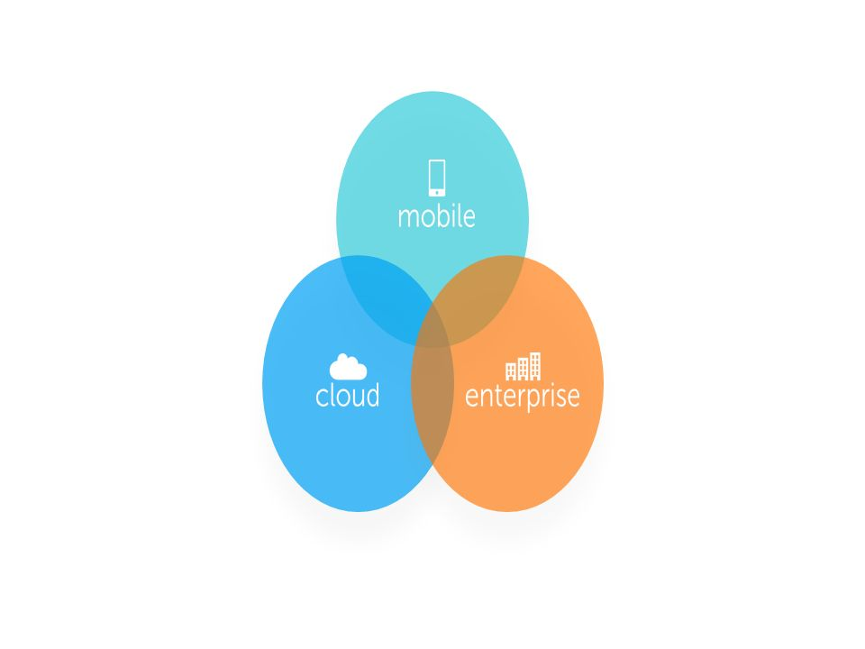 Intersections of Businesses Uniquely Position Mitel for the Future Intelligent Enterprise Powering Smart Connections Cloud Enterprise Powering Cloud Connections Mobile Enterprise Powering Mobile Connections