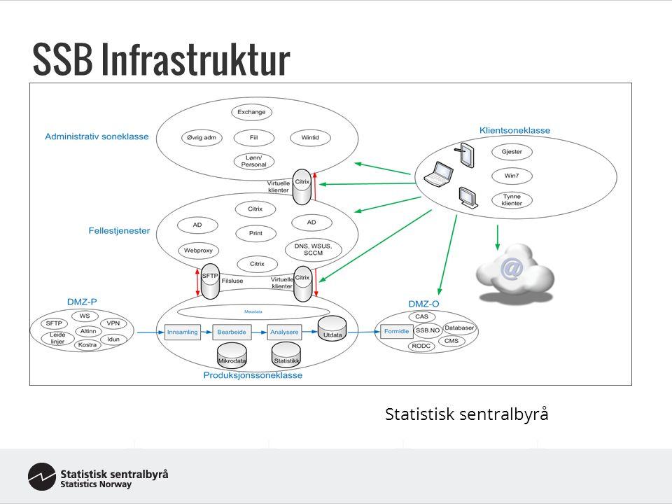 SSB Infrastruktur Statistisk sentralbyrå