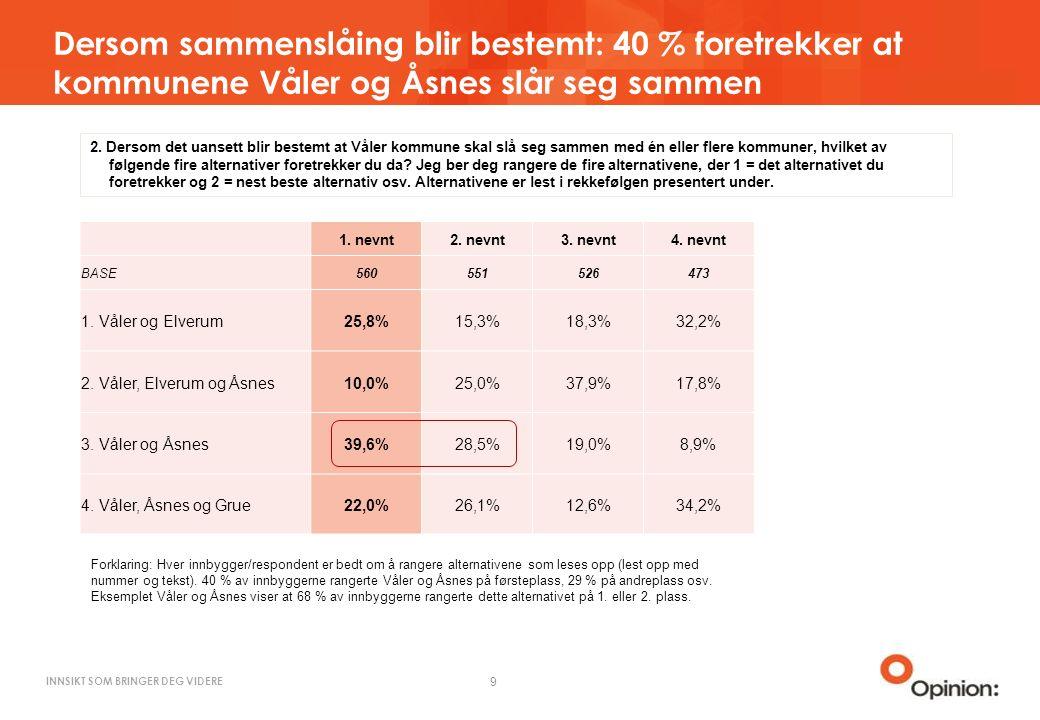 INNSIKT SOM BRINGER DEG VIDERE Dersom sammenslåing blir bestemt: 40 % foretrekker at kommunene Våler og Åsnes slår seg sammen 9 1.