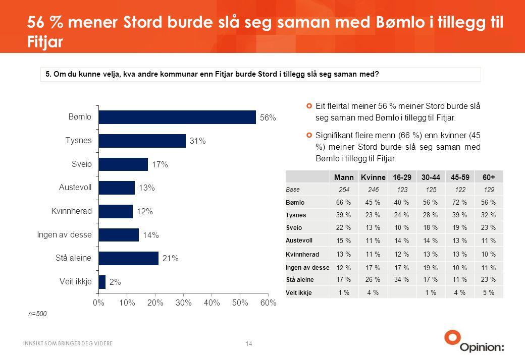 INNSIKT SOM BRINGER DEG VIDERE 56 % mener Stord burde slå seg saman med Bømlo i tillegg til Fitjar 14 5.