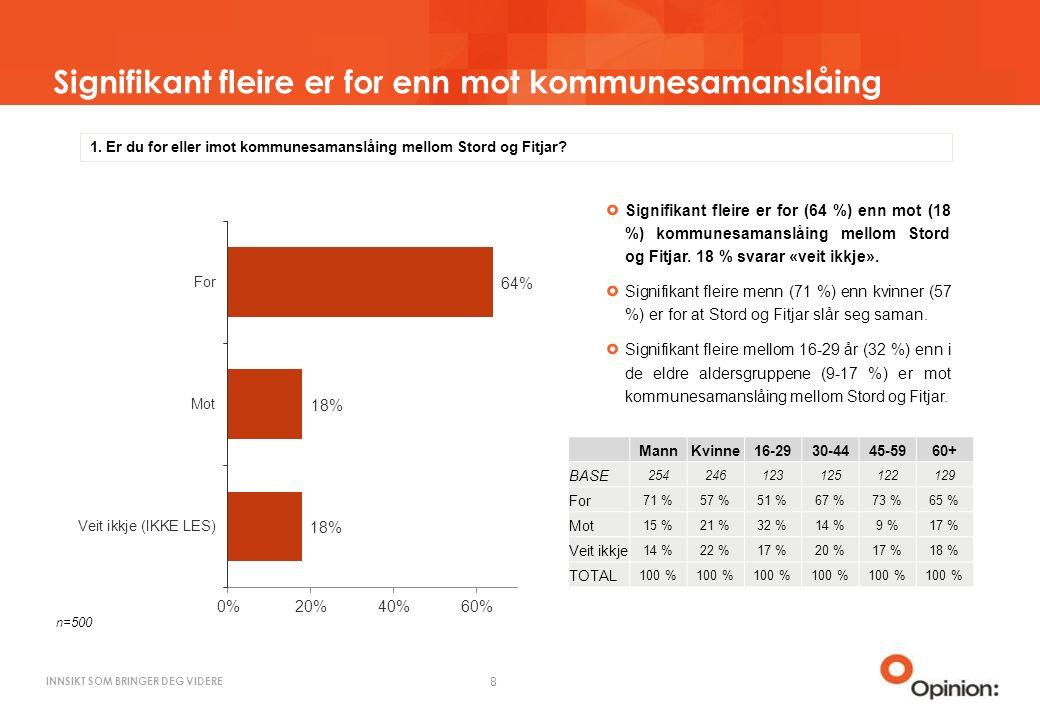 INNSIKT SOM BRINGER DEG VIDERE Signifikant fleire er for enn mot kommunesamanslåing 8 1.