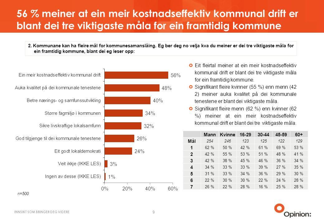 INNSIKT SOM BRINGER DEG VIDERE 56 % meiner at ein meir kostnadseffektiv kommunal drift er blant dei tre viktigaste måla for ein framtidig kommune 9 2.