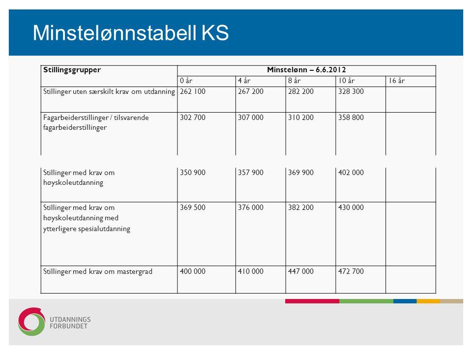Minstelønnstabell KS StillingsgrupperMinstelønn – 6.6.2012 0 år4 år8 år10 år16 år Stillinger uten særskilt krav om utdanning262 100267 200282 200328 3