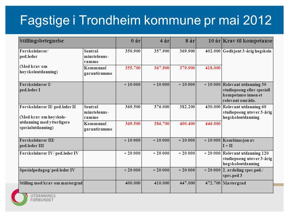 Fagstige i Trondheim kommune pr mai 2012 Stillingsbetegnelse0 år4 år8 år10 årKrav til kompetanse Førskolelærer/ ped.leder (Med krav om høyskoleutdanni