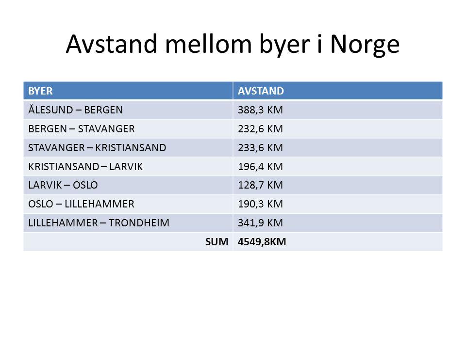 Avstand mellom byer i Norge BYERAVSTAND ÅLESUND – BERGEN388,3 KM BERGEN – STAVANGER232,6 KM STAVANGER – KRISTIANSAND233,6 KM KRISTIANSAND – LARVIK196,4 KM LARVIK – OSLO128,7 KM OSLO – LILLEHAMMER190,3 KM LILLEHAMMER – TRONDHEIM341,9 KM SUM4549,8KM