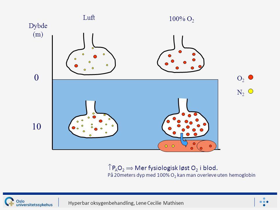 Hyperbar oksygenbehandling, Lene Cecilie Mathisen 10 Dybde (m) Luft 100% O 2 O2O2 N2N2  P A O 2  Mer fysiologisk løst O 2 i blod.