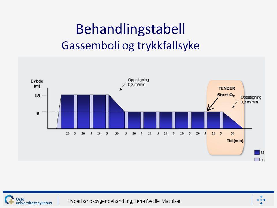 Hyperbar oksygenbehandling, Lene Cecilie Mathisen Behandlingstabell Gassemboli og trykkfallsyke