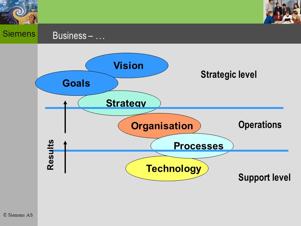 Siemens © Siemens AS Business – … Strategy Organisation Processes Technology Vision Goals Strategic level Operations Support level Results