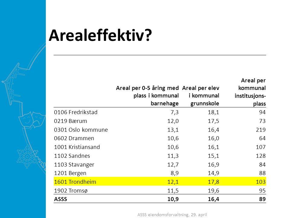 Arealeffektiv? ASSS eiendomsforvaltning, 29. april Areal per 0-5 åring med plass i kommunal barnehage Areal per elev i kommunal grunnskole Areal per k