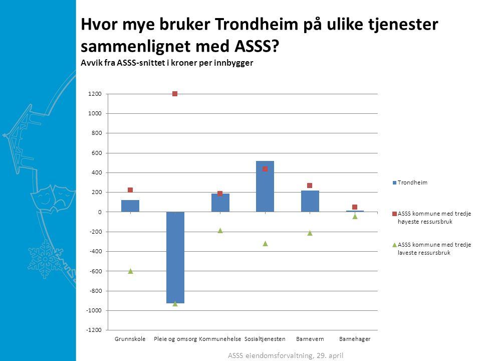Hvor mye bruker Trondheim på ulike tjenester sammenlignet med ASSS.