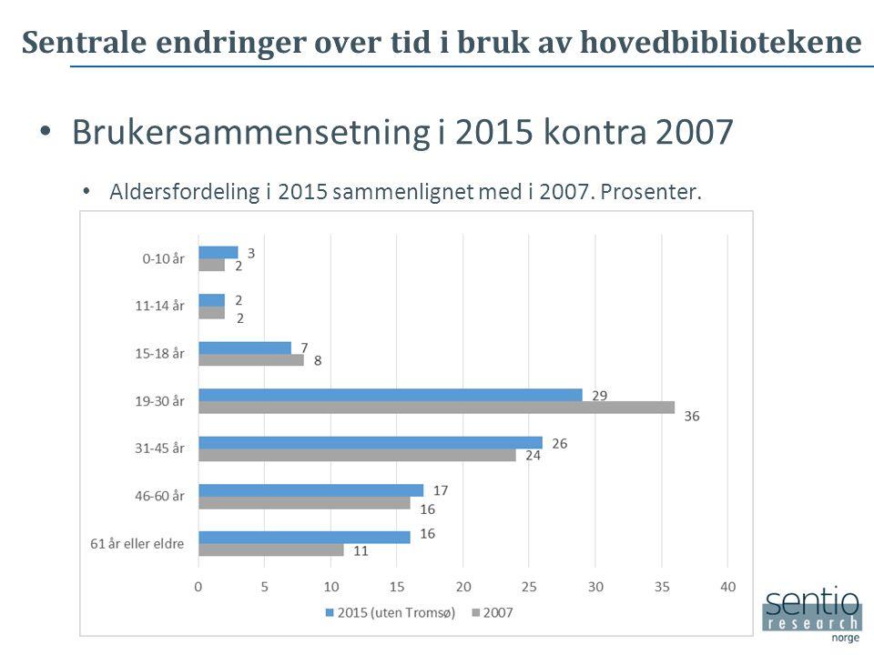 Sentrale endringer over tid i bruk av hovedbibliote kene Brukersammensetning i 2015 kontra 2007 Aldersfordeling i 2015 sammenlignet med i 2007.