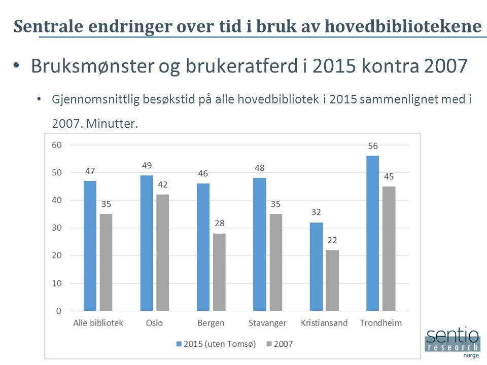 Sentrale endringer over tid i bruk av hovedbibliote kene Bruksmønster og brukeratferd i 2015 kontra 2007 Gjennomsnittlig besøkstid på alle hovedbibliotek i 2015 sammenlignet med i 2007.