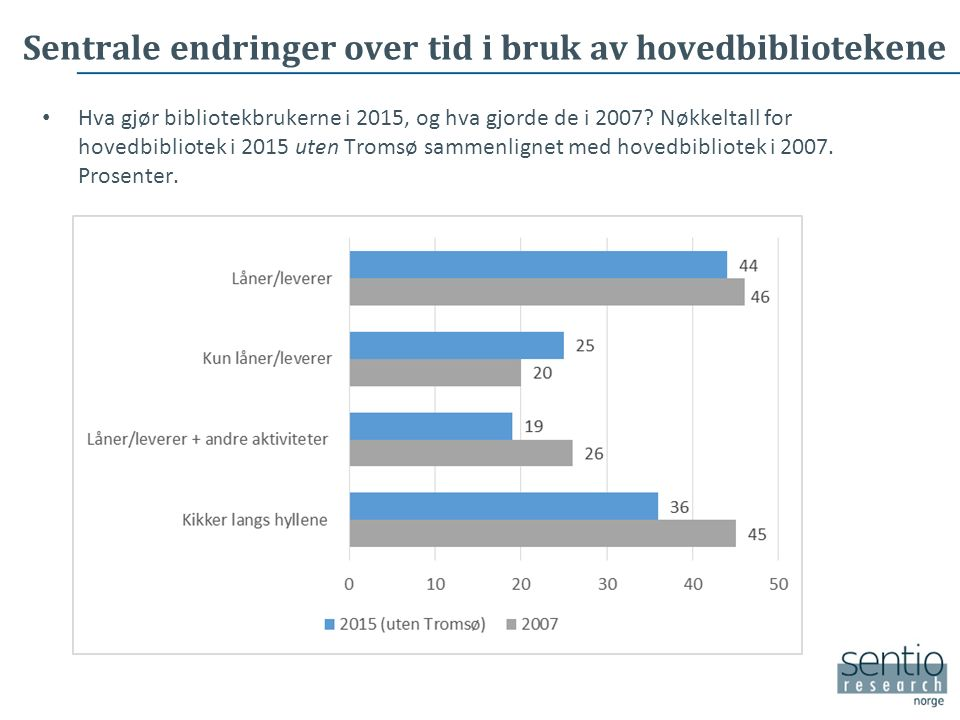 Sentrale endringer over tid i bruk av hovedbibliote kene Hva gjør bibliotekbrukerne i 2015, og hva gjorde de i 2007.