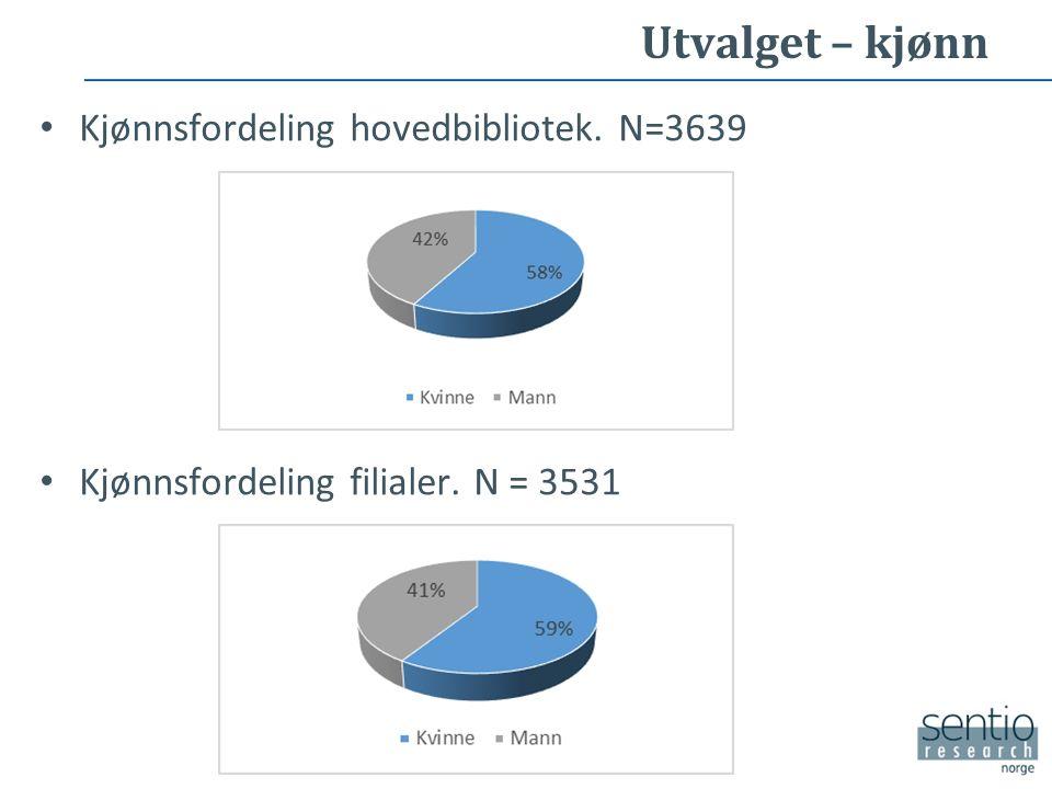 Utvalget – kjønn Kjønnsfordeling hovedbibliotek. N=3639 Kjønnsfordeling filialer. N = 3531
