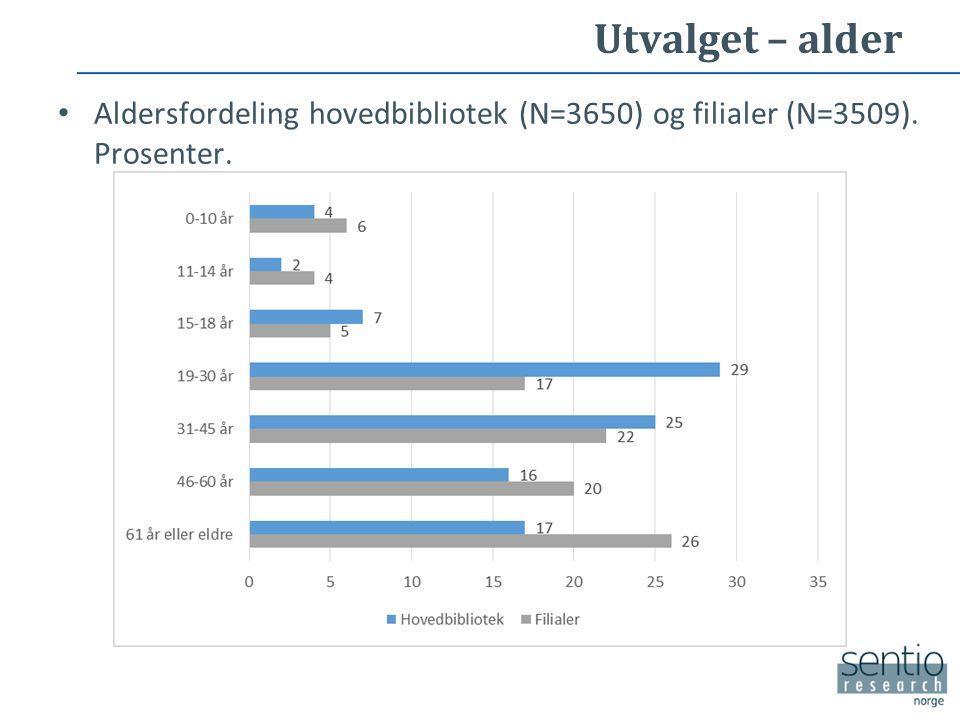 Utvalget – alder Aldersfordeling hovedbibliotek (N=3650) og filialer (N=3509). Prosenter.
