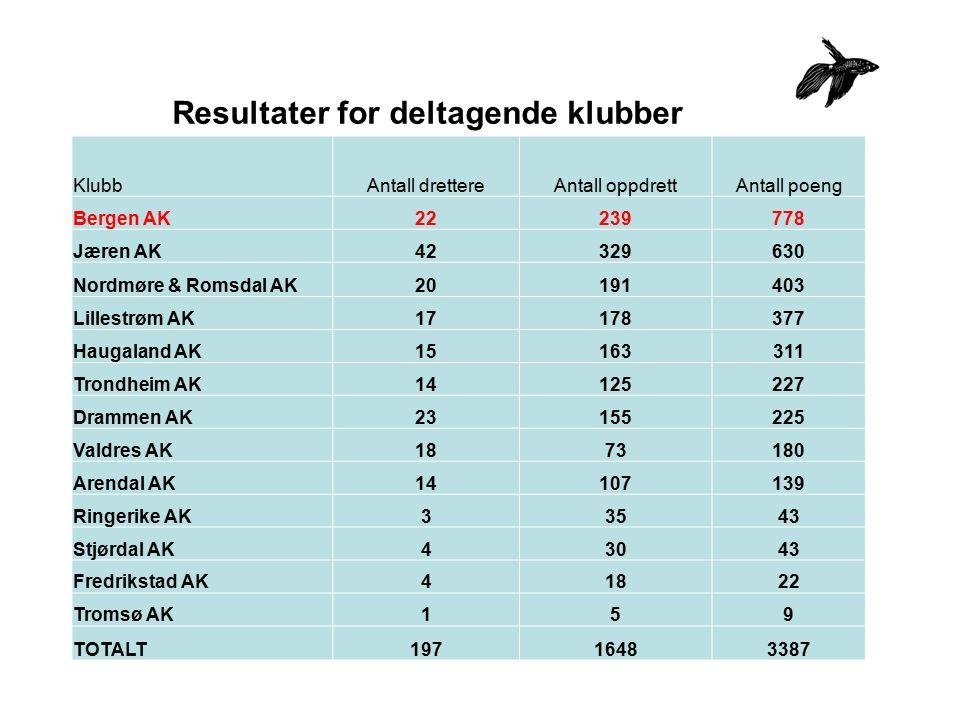 Resultater for deltagende klubber KlubbAntall drettereAntall oppdrettAntall poeng Bergen AK22239778 Jæren AK42329630 Nordmøre & Romsdal AK20191403 Lil