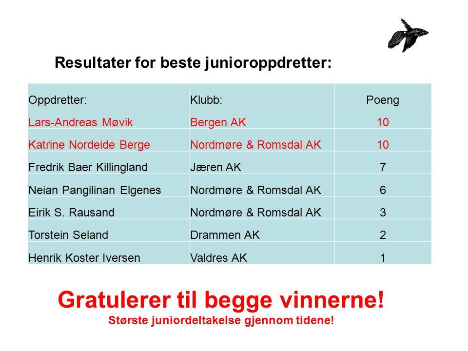 Resultater for beste junioroppdretter: Oppdretter:Klubb:Poeng Lars-Andreas MøvikBergen AK10 Katrine Nordeide BergeNordmøre & Romsdal AK10 Fredrik Baer