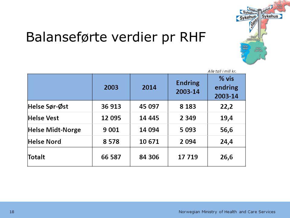 Norwegian Ministry of Health and Care Services Engelsk mal:Tekst uten kulepunkter Balanseførte verdier pr RHF 18 Alle tall i mill kr. 20032014 Endring