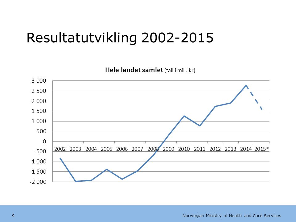 Norwegian Ministry of Health and Care Services  over gjennomsnittet i OECD  på topp i OECD  best i Europa  nest best i OECD etter Danmark (Kilde: OECD)