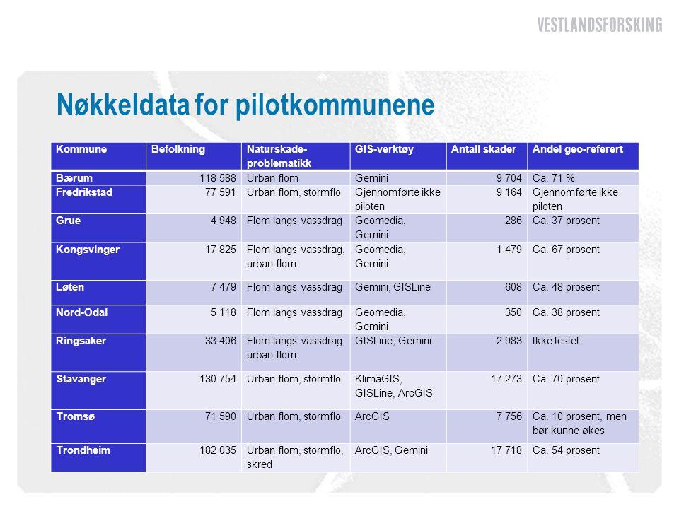 Nøkkeldata for pilotkommunene KommuneBefolkning Naturskade problematikk GIS-verktøyAntall skaderAndel geo-referert Bærum118 588Urban flomGemini9 704Ca.
