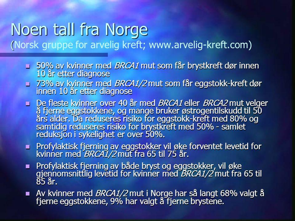 Noen tall fra Norge ( Noen tall fra Norge (Norsk gruppe for arvelig kreft; www.arvelig-kreft.com) 50% av kvinner med BRCA1 mut som får brystkreft dør innen 10 år etter diagnose 50% av kvinner med BRCA1 mut som får brystkreft dør innen 10 år etter diagnose 73% av kvinner med BRCA1/2 mut som får eggstokk-kreft dør innen 10 år etter diagnose 73% av kvinner med BRCA1/2 mut som får eggstokk-kreft dør innen 10 år etter diagnose De fleste kvinner over 40 år med BRCA1 eller BRCA2 mut velger å fjerne eggstokkene, og mange bruker østrogentilskudd til 50 års alder.