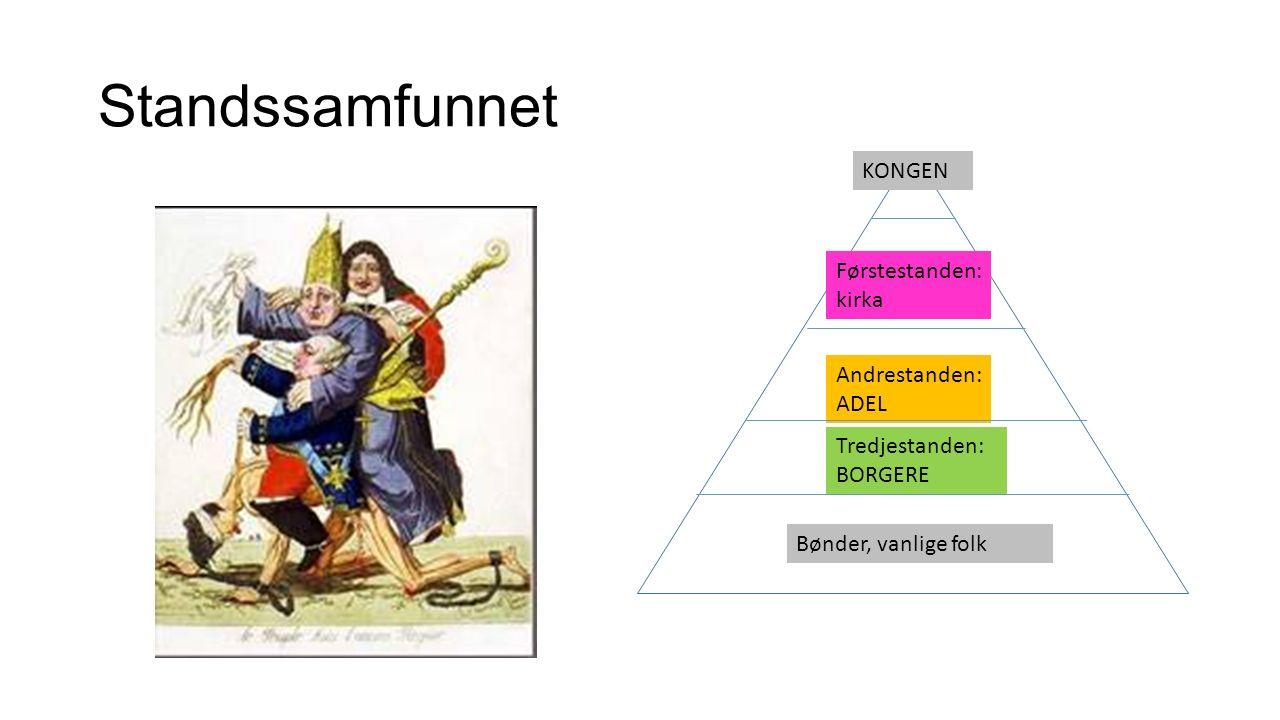 Standssamfunnet Bønder, vanlige folk Tredjestanden: BORGERE Andrestanden: ADEL Førstestanden: kirka KONGEN