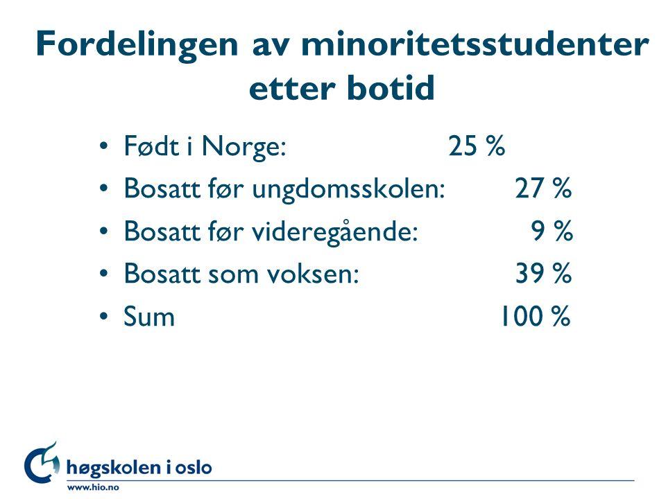 Fordelingen av minoritetsstudenter etter botid Født i Norge: 25 % Bosatt før ungdomsskolen: 27 % Bosatt før videregående: 9 % Bosatt som voksen: 39 % Sum 100 %