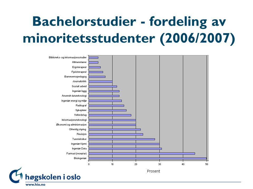 Bachelorstudier - fordeling av minoritetsstudenter (2006/2007)