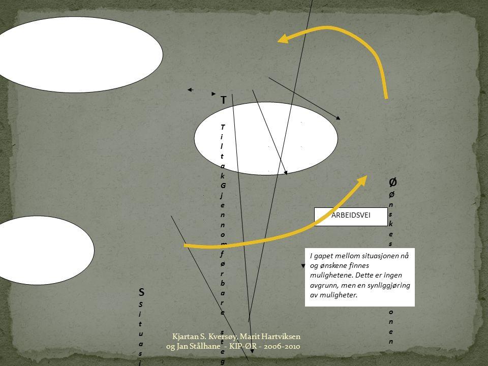 SSituasjonen nåSSituasjonen nå ØØnskesituasjonenØØnskesituasjonen T TiltakGjennomførbare steg.T TiltakGjennomførbare steg.