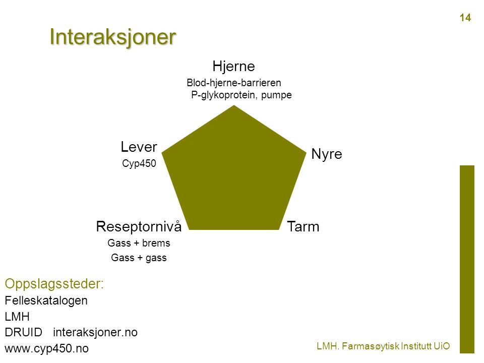 Interaksjoner Oppslagssteder: Felleskatalogen LMH DRUID interaksjoner.no www.cyp450.no Reseptornivå Gass + brems Gass + gass Nyre Lever Cyp450 Hjerne Blod-hjerne-barrieren P-glykoprotein, pumpe LMH.