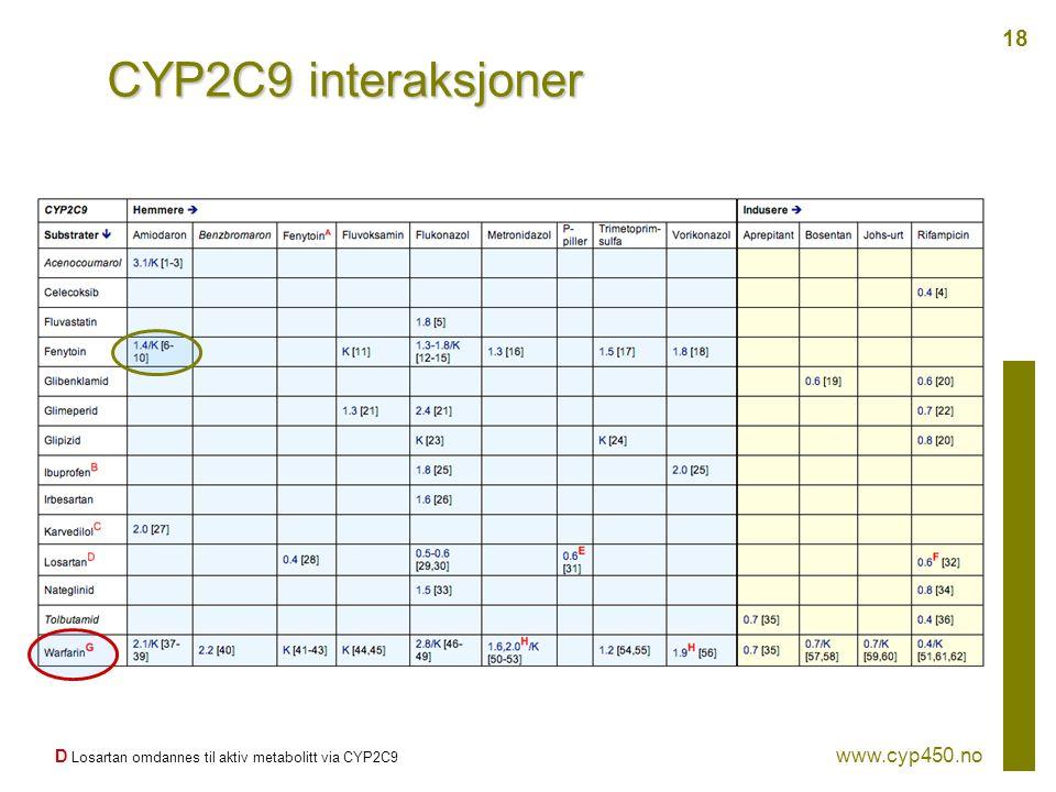 CYP2C9 interaksjoner D Losartan omdannes til aktiv metabolitt via CYP2C9 www.cyp450.no 18