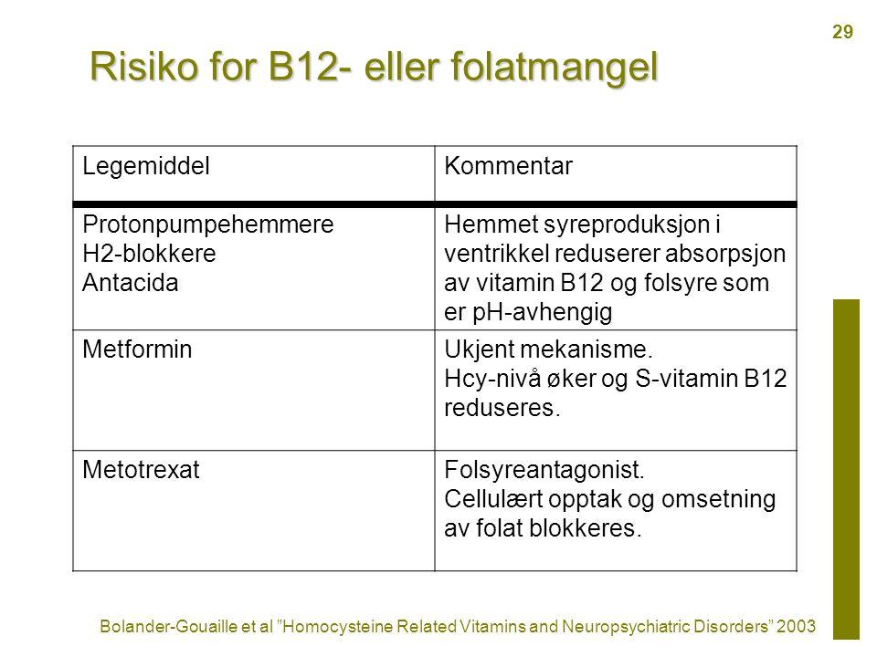 Risiko for B12- eller folatmangel LegemiddelKommentar Protonpumpehemmere H2-blokkere Antacida Hemmet syreproduksjon i ventrikkel reduserer absorpsjon av vitamin B12 og folsyre som er pH-avhengig MetforminUkjent mekanisme.