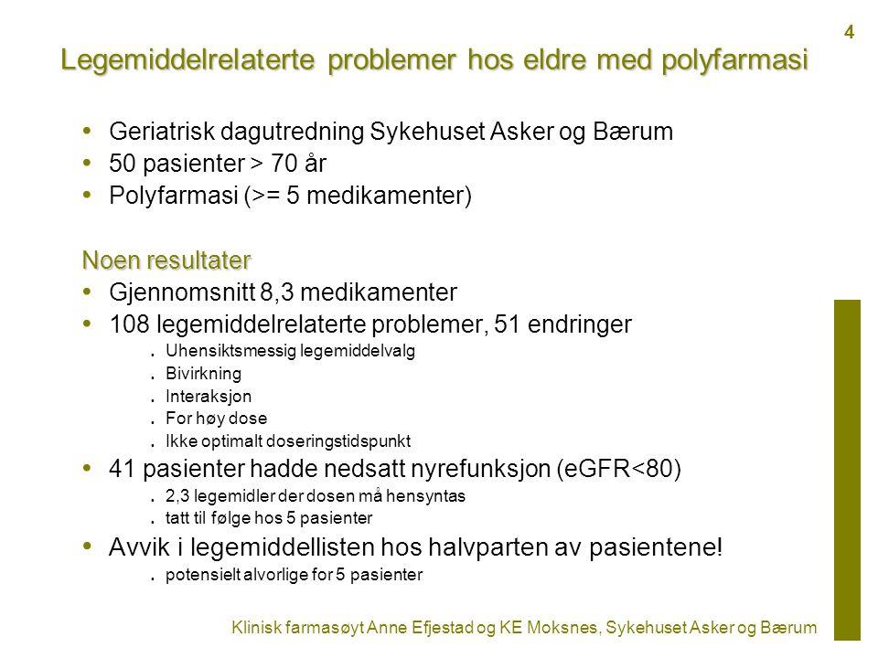 Legemiddelrelaterte problemer hos eldre med polyfarmasi Geriatrisk dagutredning Sykehuset Asker og Bærum 50 pasienter > 70 år Polyfarmasi (>= 5 medikamenter) Noen resultater Gjennomsnitt 8,3 medikamenter 108 legemiddelrelaterte problemer, 51 endringer Uhensiktsmessig legemiddelvalg Bivirkning Interaksjon For høy dose Ikke optimalt doseringstidspunkt 41 pasienter hadde nedsatt nyrefunksjon (eGFR<80) 2,3 legemidler der dosen må hensyntas tatt til følge hos 5 pasienter Avvik i legemiddellisten hos halvparten av pasientene.