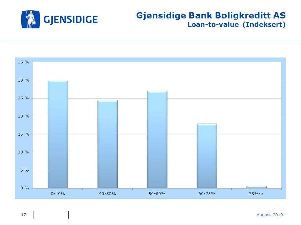 Gjensidige Bank Boligkreditt AS Loan-to-value (Indeksert) 17August 2010