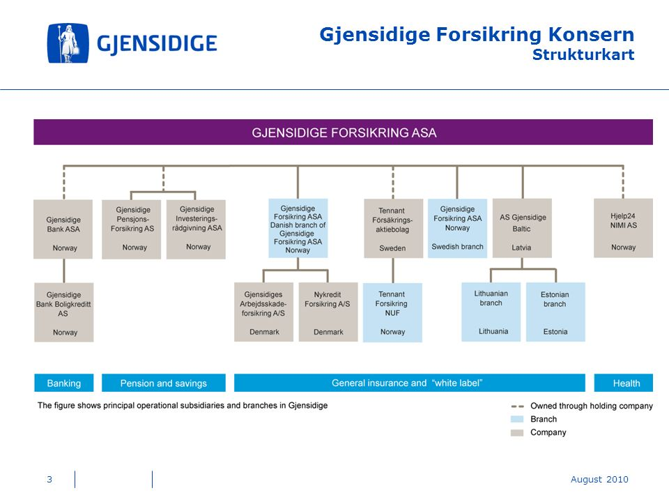 Gjensidige Forsikring Konsern Strukturkart 3August 2010