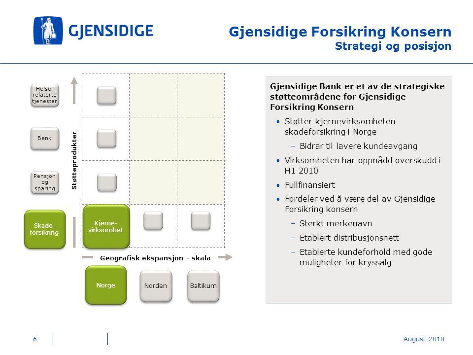 6 Gjensidige Forsikring Konsern Strategi og posisjon Gjensidige Bank er et av de strategiske støtteområdene for Gjensidige Forsikring Konsern Støtter kjernevirksomheten skadeforsikring i Norge –Bidrar til lavere kundeavgang Virksomheten har oppnådd overskudd i H1 2010 Fullfinansiert Fordeler ved å være del av Gjensidige Forsikring konsern –Sterkt merkenavn –Etablert distribusjonsnett –Etablerte kundeforhold med gode muligheter for kryssalg Bank Norge Skade- forsikring Pensjon og sparing Helse- relaterte tjenester Geografisk ekspansjon - skala Støtteprodukter Kjerne- virksomhet Norden Baltikum August 2010