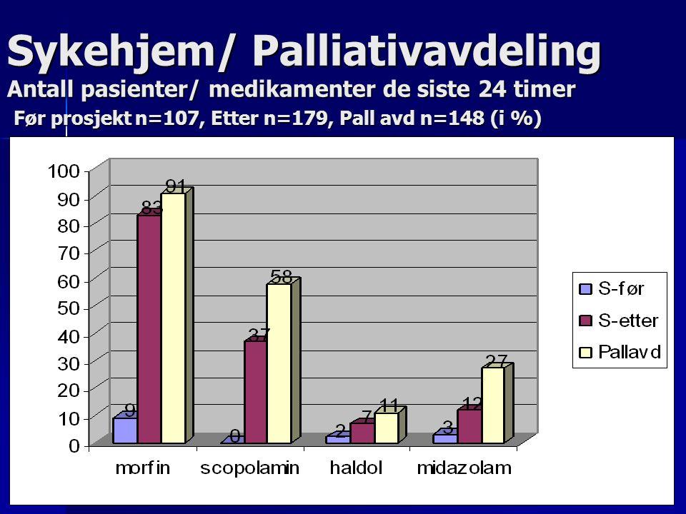Sykehjem/ Palliativavdeling Antall pasienter/ medikamenter de siste 24 timer Før prosjekt n=107, Etter n=179, Pall avd n=148 (i %)