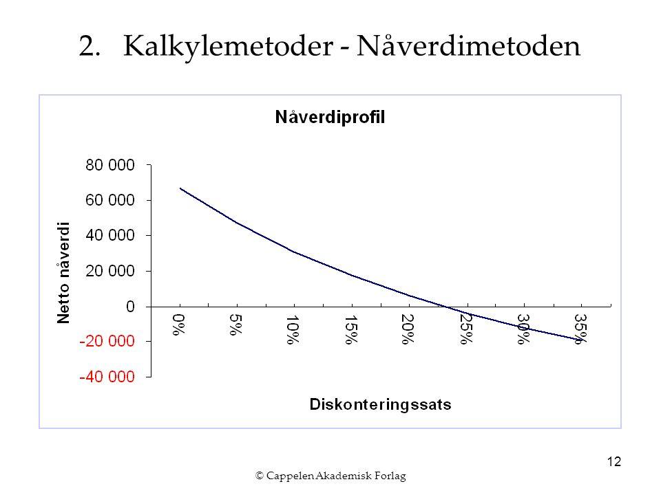 © Cappelen Akademisk Forlag 12 2. Kalkylemetoder - Nåverdimetoden