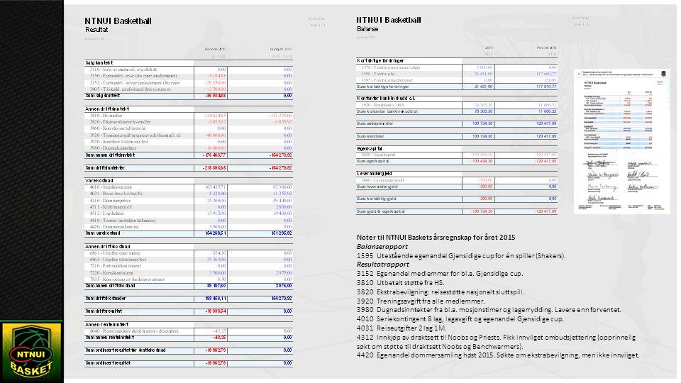 Noter til NTNUI Baskets årsregnskap for året 2015 Balanserapport 1595 Utestående egenandel Gjensidige cup for én spiller (Shakers).