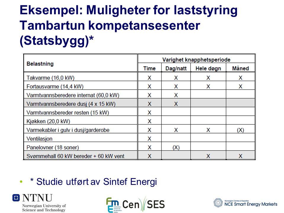 Eksempel: Muligheter for laststyring Tambartun kompetansesenter (Statsbygg)* * Studie utført av Sintef Energi