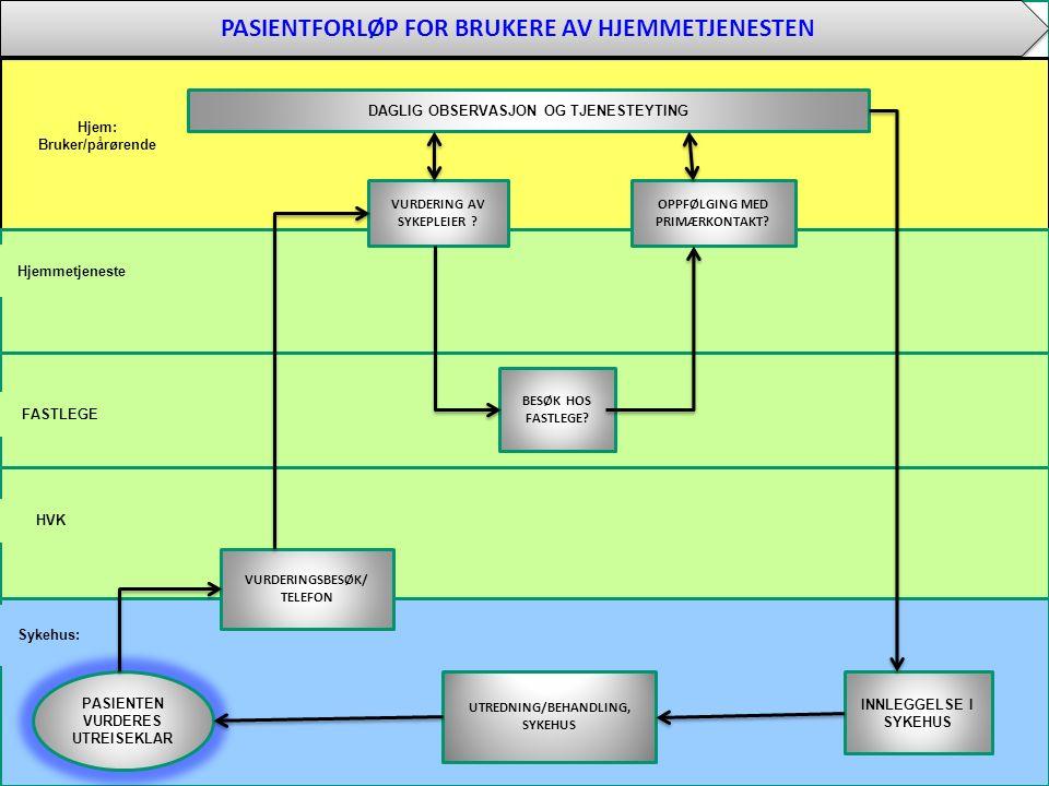 8 Hjem: Bruker/pårørende Sykehus: HVK FASTLEGE Hjemmetjeneste PASIENTFORLØP FOR BRUKERE AV HJEMMETJENESTEN BESØK HOS FASTLEGE? PASIENTEN VURDERES UTRE