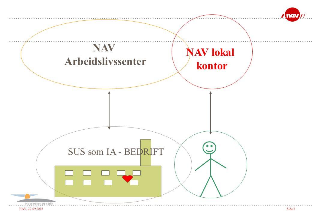 NAV, 22.09.2016Side 3 NAV Arbeidslivssenter NAV lokal kontor SUS som IA - BEDRIFT