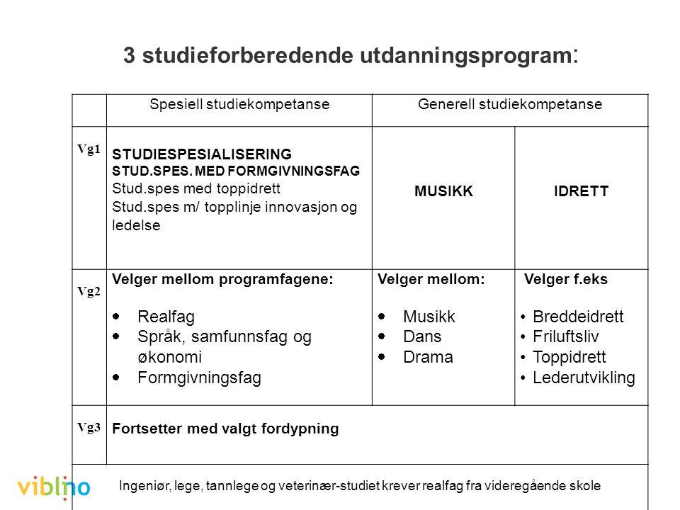 3 studieforberedende utdanningsprogram : Spesiell studiekompetanseGenerell studiekompetanse Vg1 STUDIESPESIALISERING STUD.SPES.