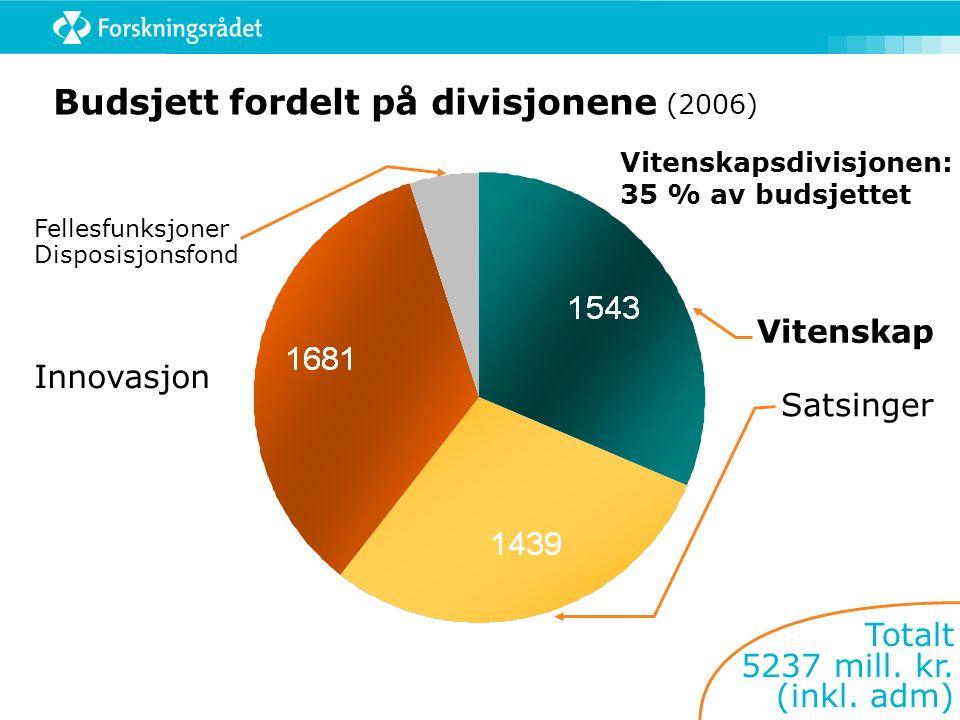 Vitenskap Satsinger Innovasjon Budsjett fordelt på divisjonene (2006) Fellesfunksjoner Disposisjonsfond Totalt 5237 mill.