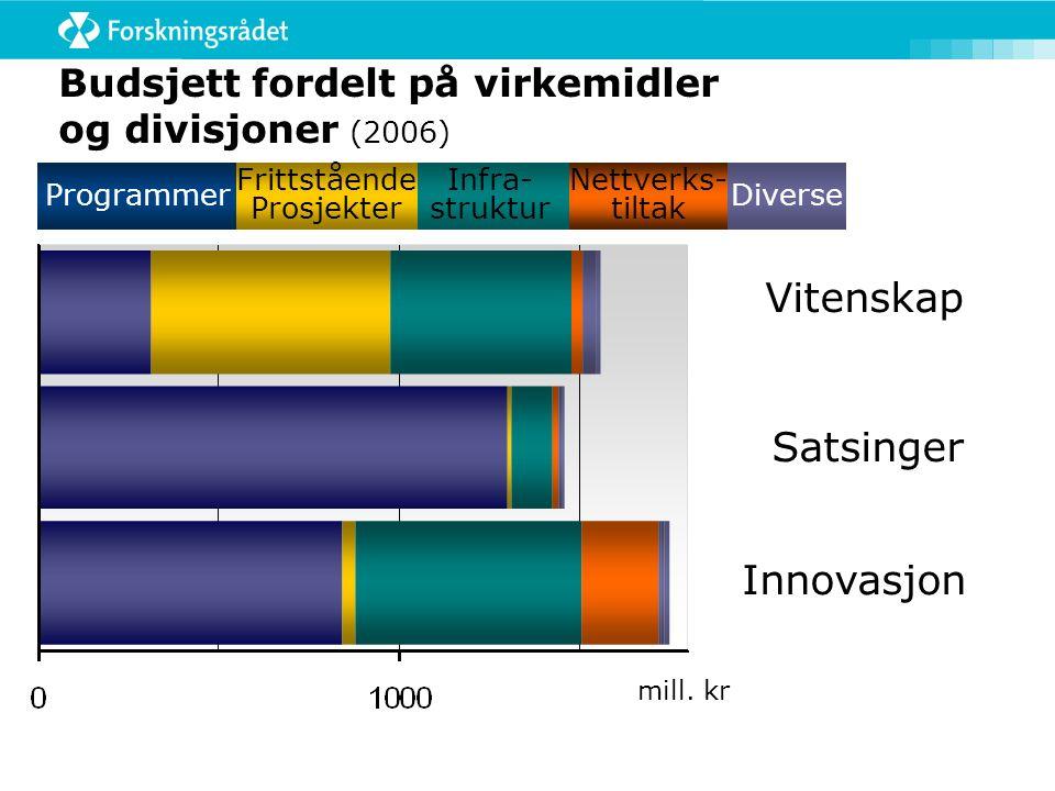 Budsjett fordelt på virkemidler og divisjoner (2006) Programmer Infra- struktur Frittstående Prosjekter Vitenskap Satsinger Innovasjon mill.