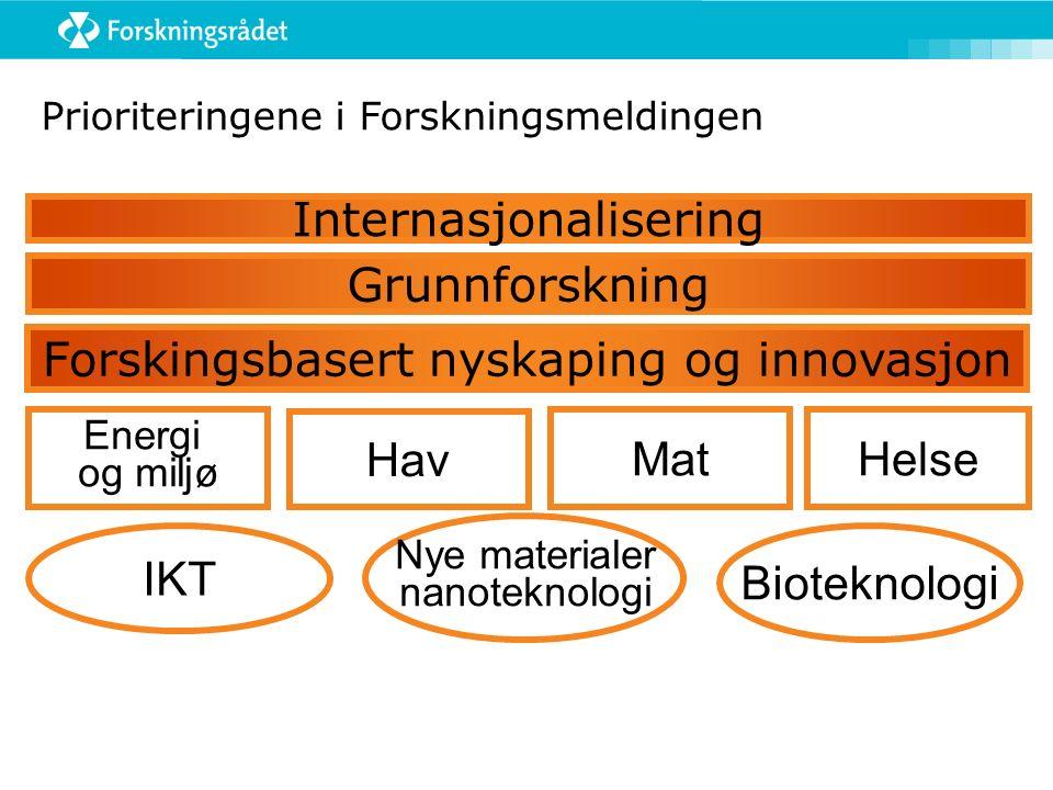 Prioriteringene i Forskningsmeldingen Internasjonalisering Grunnforskning Forskingsbasert nyskaping og innovasjon MatHelse Energi og miljø Hav Nye materialer nanoteknologi IKT Bioteknologi