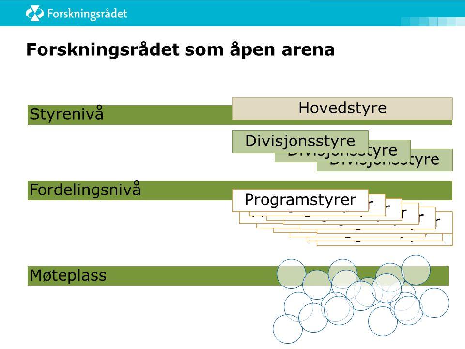 Fordelingsnivå Styrenivå Forskningsrådet som åpen arena Divisjonsstyre Hovedstyre Divisjonsstyre Programstyrer Møteplass